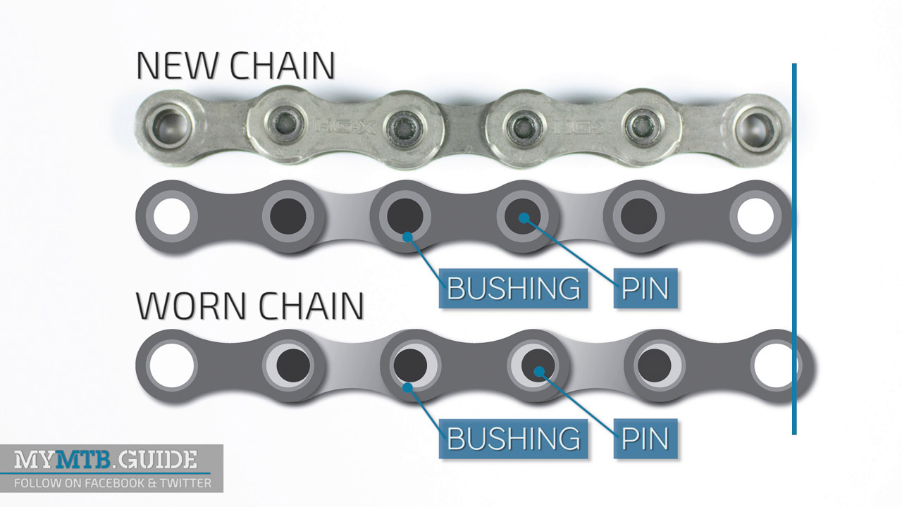 Elongation of the chain is caused by worn bushings and pins.